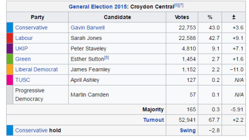 Croydon Central