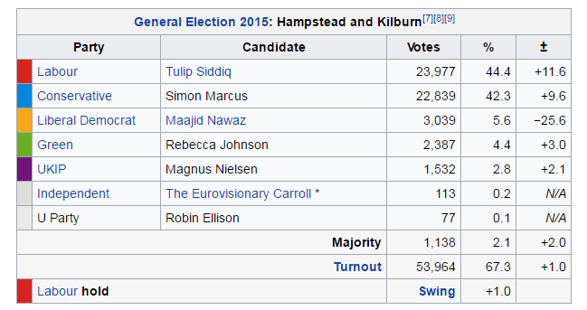 Hampstead and Kilburn