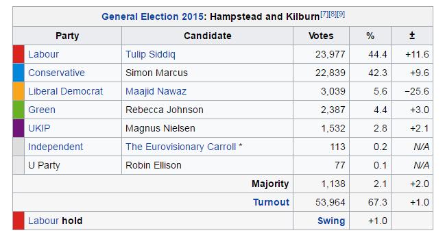 Hampstead and Kilburn
